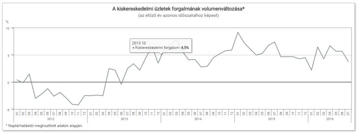 673fb7bb6a57 Index - Gazdaság - Nyáron sem lankadt a magyarok eszeveszett vásárlási kedve