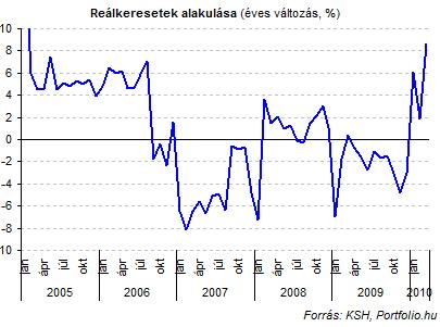 internetes kereseti statisztikák)