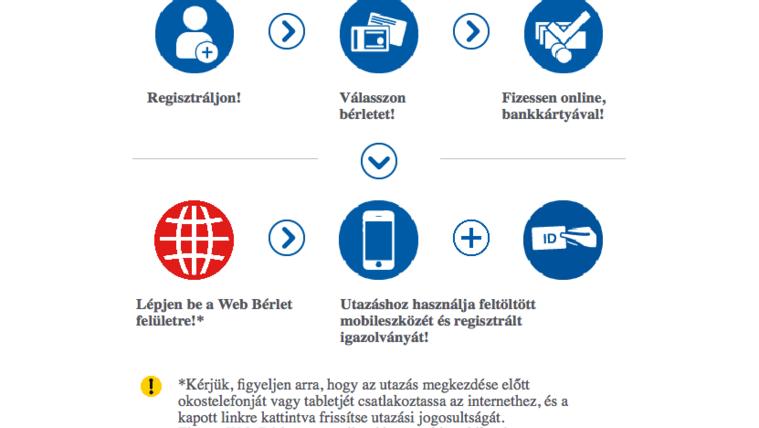 A BKK bürokráciába fullasztja az internetes jegyvásárlókat