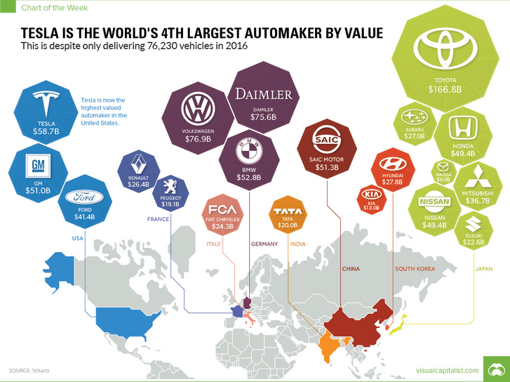worlds-largest-automakers-by-value