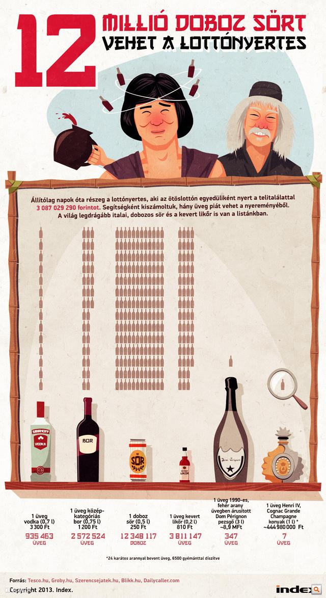 742ba156e4 Index - Belföld - 12 millió doboz sört vehet a lottónyertes