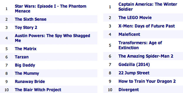 Listavezető filmek 1999-ben ( bal ) és 2014-ben ( jobb )