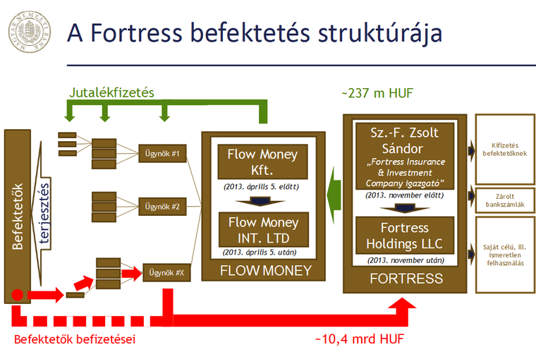 Forex investments hungary kft