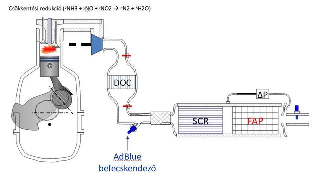 DOC: oxidációs katalizátor, FAP: részecskeszűrő