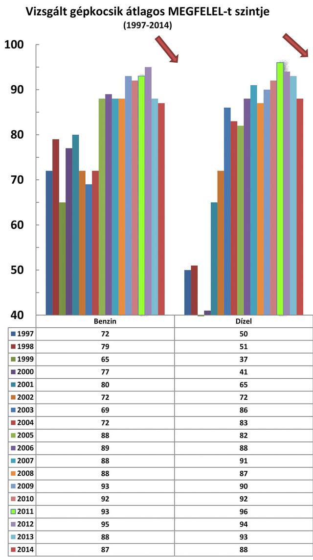 A függőleges tengelyen az átlagos megfelelési szintek (%) láthatók, a különböző színű oszlopok benzines és dízel kategóriában a korábbi évek méréseinek átlagát jelölik 1997-től 2014-ig. Minden évben 1400-1500 autót állítottak meg az ország több városában tartott ellenőrzéseken