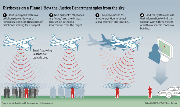 dirtbox-spy-plane-img