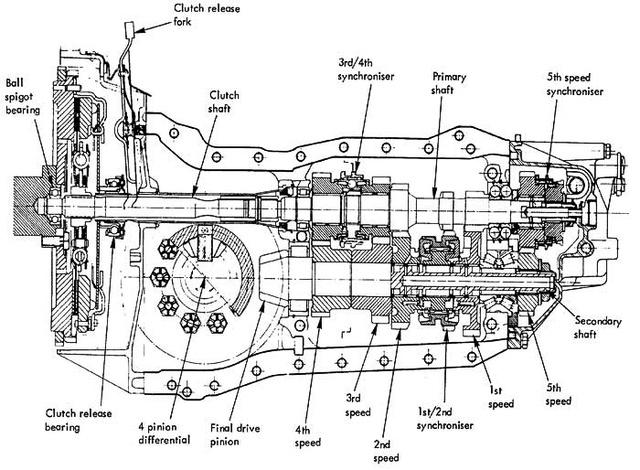 Renault-főzet volt a váltó, de csak a Lotusnak gyártották. Szerencsére szabvány francia alkatrészekből javítható.