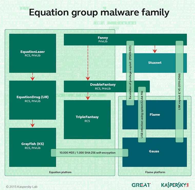 eguation group malware family