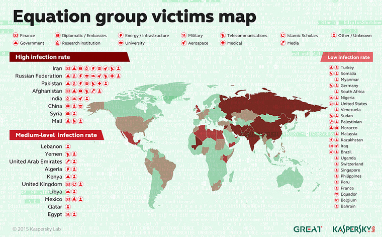 eguation group victims map