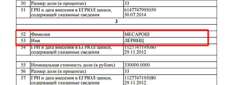 Az orosz cégnyilvántartás, ami bizonyítja, hogy Mészáros Lőrincé az orosz kft. A teljes dokumentumot a képre kattintva nézhetik meg!