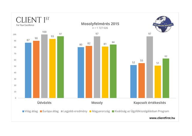 Mosoly 2015 grafikon