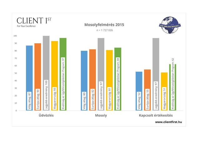 Mosoly 2015 grafikon2