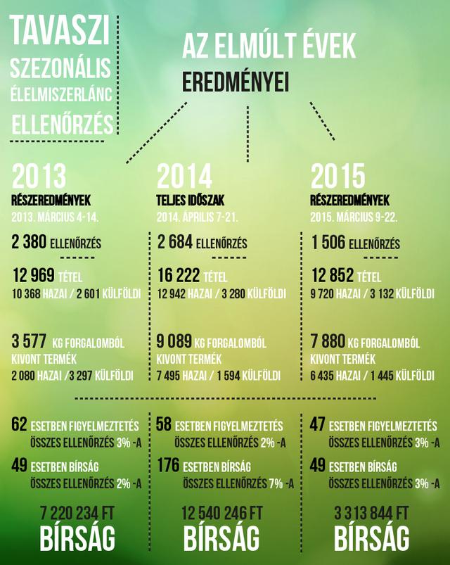 tavaszi szezonális elmúlt évek infografika