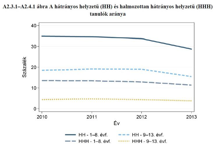 oktatás 2 HH gyerekek aránya