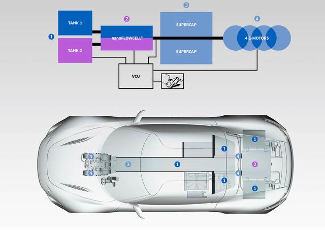 Tartályok (Tank 1 és Tank 2), tüzelőanyag-cella (nanoFLOWcell), szuper-kondenzátorok (Supercap) és villanymotorok (4 E-motors)