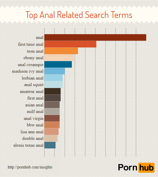 3 pornhub-anal-only-top-search-terms2.png
