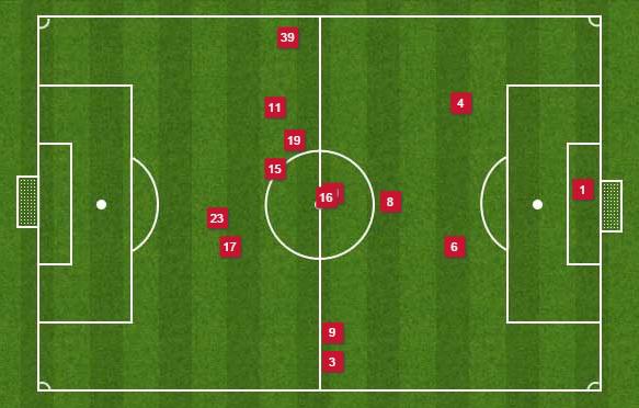 Az Arsenal játékosainak átlagos pozíciója a pályán