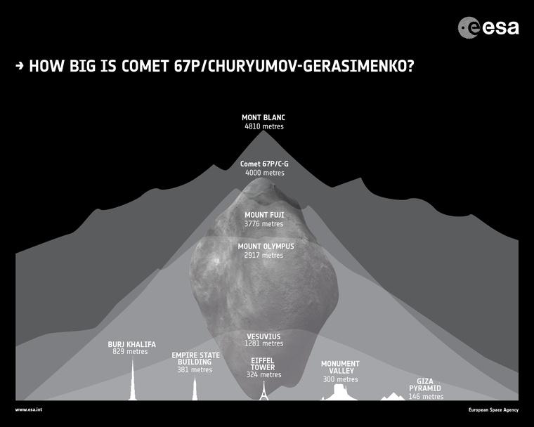 A 67P méretei néhány híres épülethez és magas hegyhez viszonyítva