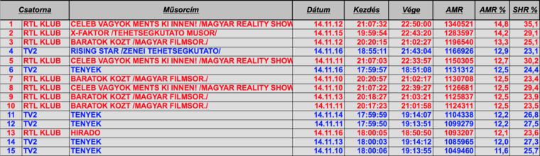 A múlt hét 15 legnézettebb műsora a teljes lakosság körében.