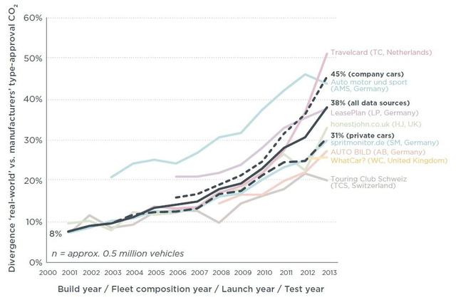 A gyártó által megadott CO2-kibocsátás és a valóságban mért adat közti különbség %-ban, különböző források alapján (ICCT)