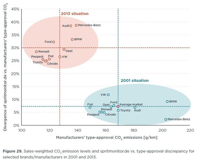 Így változott a különbség a gyártók által megadott CO2-kibocsátás és a valóságbeli adatok között 2001-ről 2013-ra (forrás: ICCT)