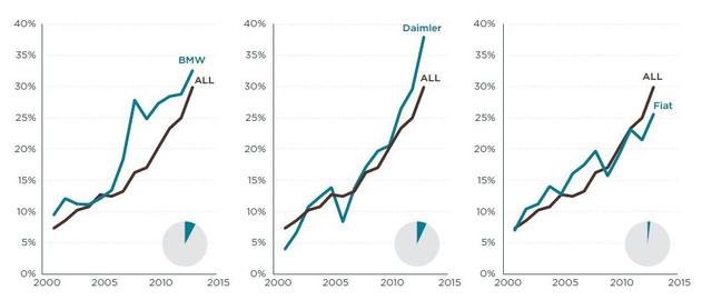 Rohamosan nő a különbség a valós kibocsátás és a katalógusadat között. Fekete vonal: összes gyártó (forrás: ICCT)