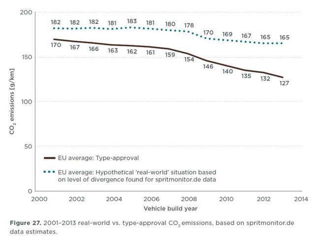 Szén-dioxid kibocsátási átlag az EU-ban, g/km-ben az autók gyártási éve szerint. Folyamatos vonal: típusbizonyítvány alapján, pöttyözött vonal: valós adatok a spritmonitor.de szerint (forrás: ICCT)