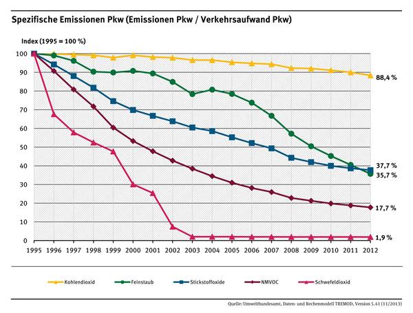 Személyautók kilométerre vetített kibocsátása. Sárga: szén-dioxid, zöld: finom por, kék: nitrogénoxidok, bordó: NMVOC (illékony szerves vegyületek, kivéve metán), rózsaszín: kén-dioxid (forrás: Umweltbundesamt)