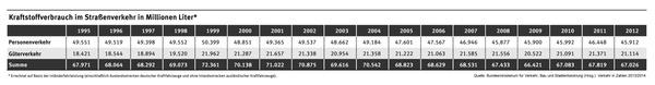 A közúti közlekedés üzemanyag-fogyasztása millió literben. Első sor: személyforgalom, második sor: áruforgalom, harmadik sor: összeg (forrás: német közlekedési minisztérium)
