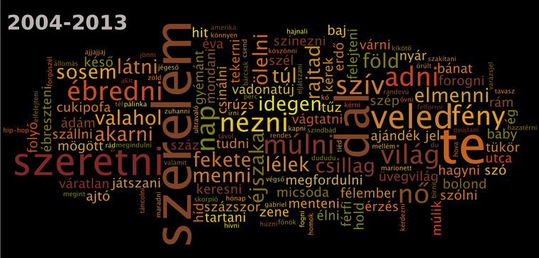 A MAHASZ évvégi Top100 rádiós játszási lista magyar számcímeiben található szavak alakulása 2004 és 2013 között ömlesztve