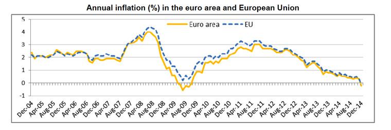 Így bucskázott le az éves infláció az EU-ban és az euróövezetben