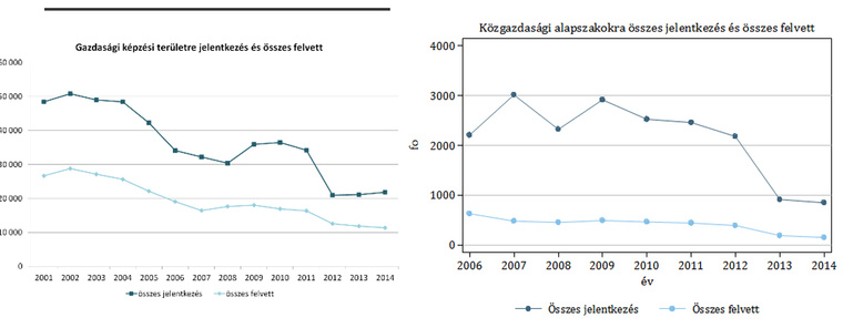 Forrás: Varga Júlia, Educatio Kht. adatai alapján