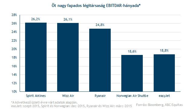 Öt nagy fapados cég ebitdar hányada - Forrás: KBC Equitas