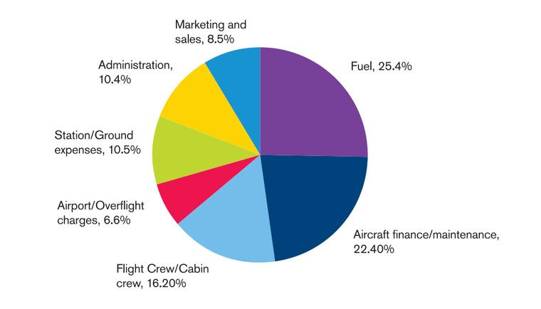 Átlagos légiközlekedési költségstruktúra a IATA adatai alapján.
