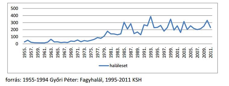 A kihűléses halálesetek számának alakulása 1955-2011.