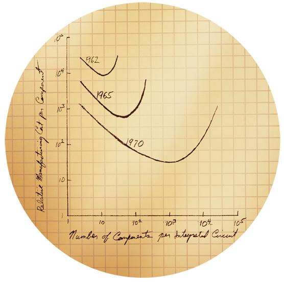 Moores Law Original Graph