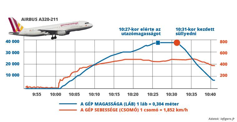 A Le Figaro grafikája a katasztrófa után közvetlenül készült. Jól mutatja az időpontokat, a gép magasságát (kék vonal) és a gép sebességét (piros vonal).