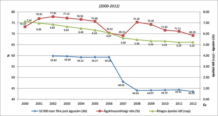Az aktív fekvőbeteg szakellátás hatékonyságát jellemző indikátorok értékeinek változása. (Forrás: saját szerkesztés az OEP Statisztikai Évkönyv (2012) adatai alapján.)