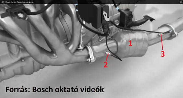 1-katalizátor; 2- első-, vagy szabályzó szonda; 3- diagnosztizáló szonda