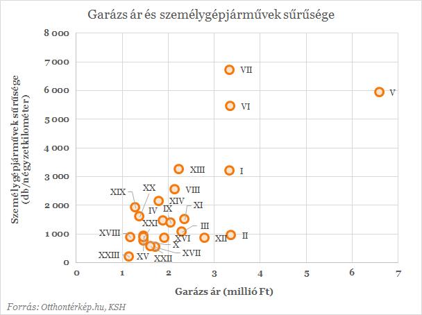 Bár a gépjárművek sűrűsége szinte megegyezik a az V., VI., és VII. kerületben, a garázsok átlagára majdnem a duplája az V. kerületben