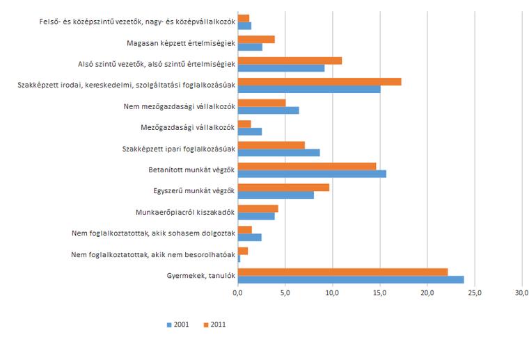A teljes népesség megoszlása társadalmi rétegek szerint, százalék, 2001, 2011