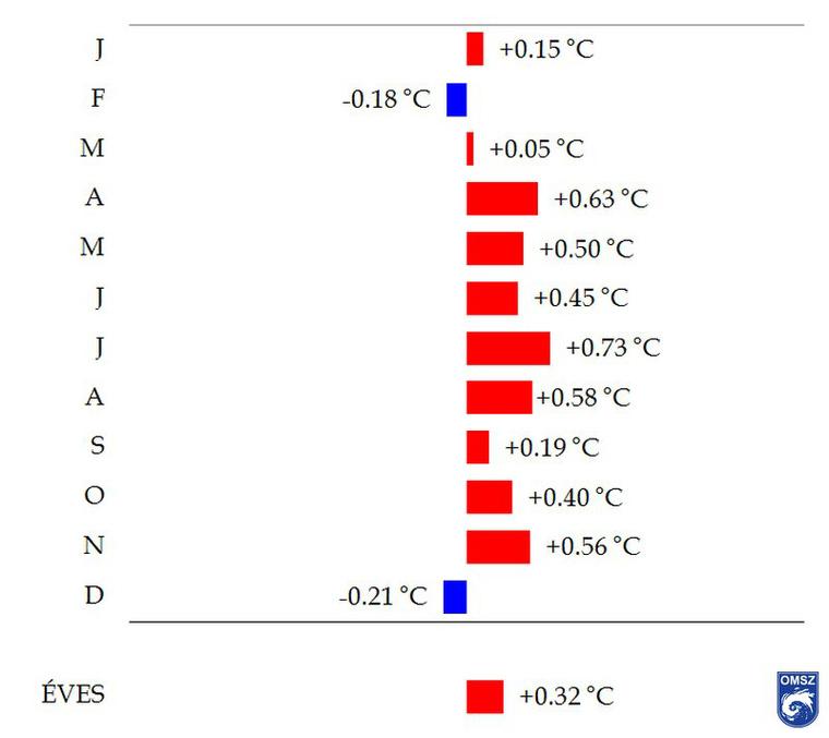 Az 1981–2010 és az 1971–2000 normál értékek közötti eltérés az országos átlagos havi középhőmérsékletekben (homogenizált, interpolált adatok alapján)