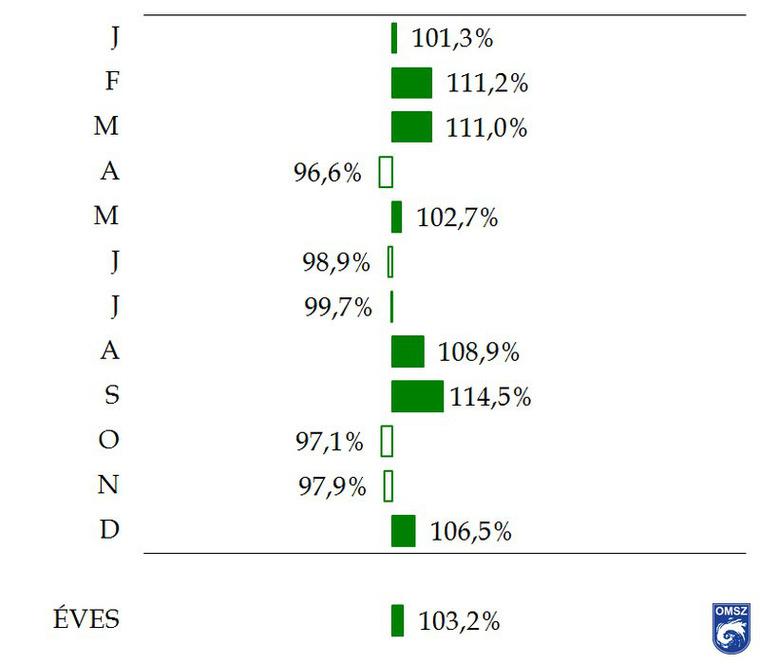 Az 1981–2010-es átlagos havi csapadékösszegek az 1971–2000-es összegek százalékában (homogenizált, interpolált adatok alapján)