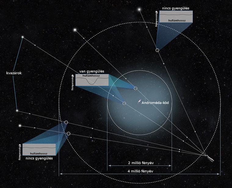 Az ábra az Androméda-ködöt övező hatalmas méretű haló anyageloszlásának feltérképezési elvét mutatja. A távoli kvazárok haló anyagán áthaladó fényének kicsiny gyengüléséből a kutatók meg tudták határozni a haló méretét és tömegét.