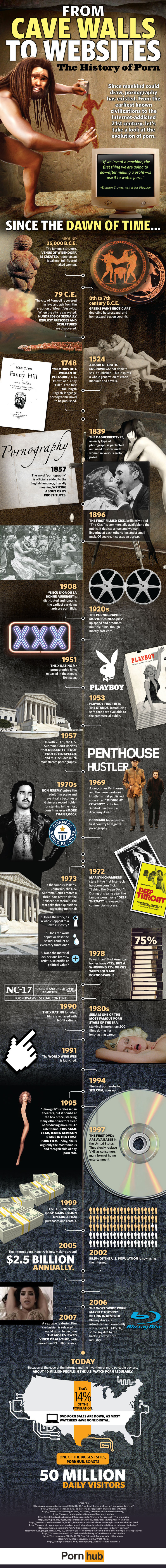 Pornhub-History-Porn-Infograph